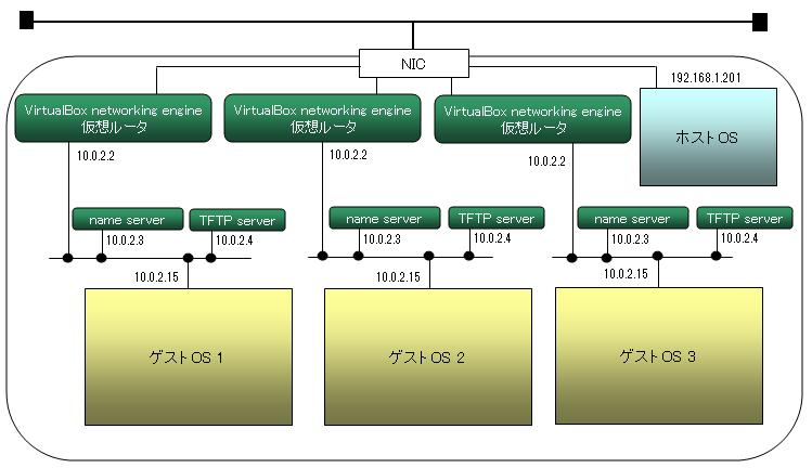 virtualbox_network02.png