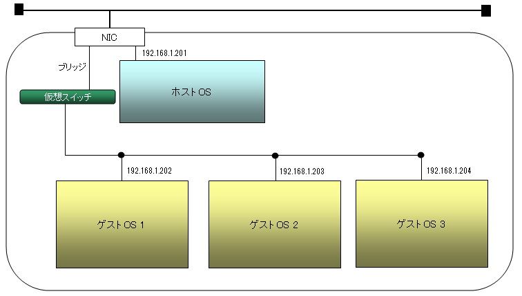 virtualbox_network15.png