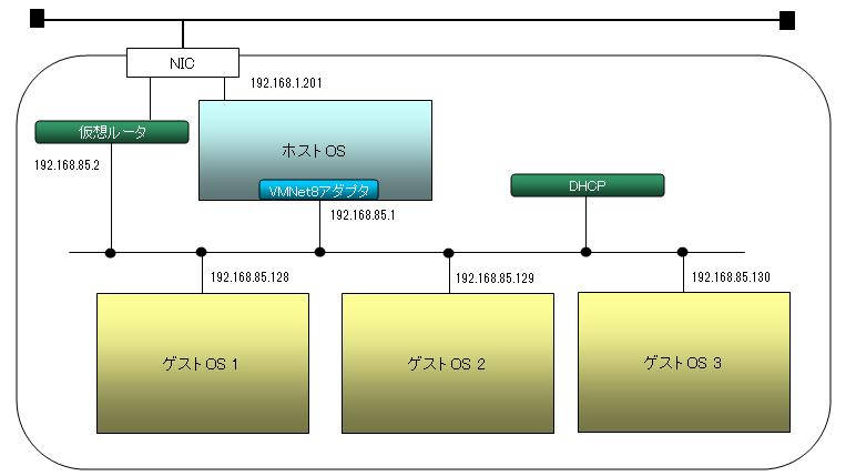 VMware_network02.png