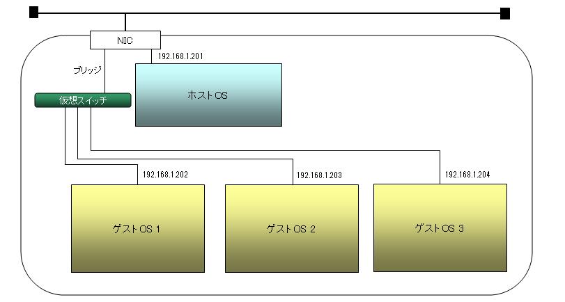 VMware_network06.png