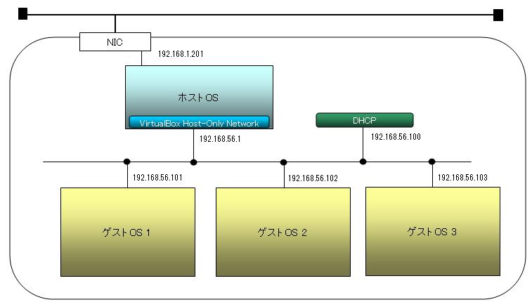 virtualbox_network14.png